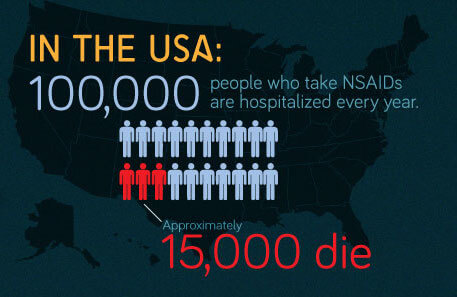 NSAIDs Hospitalisations