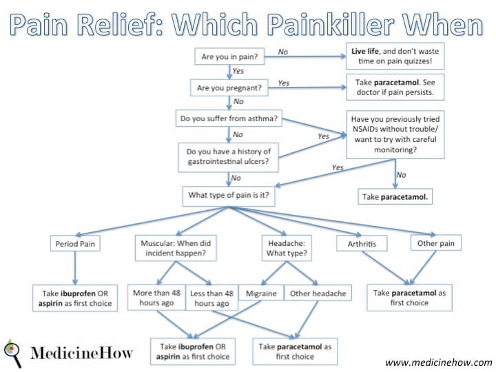Pain Relief: When to use which painkiller