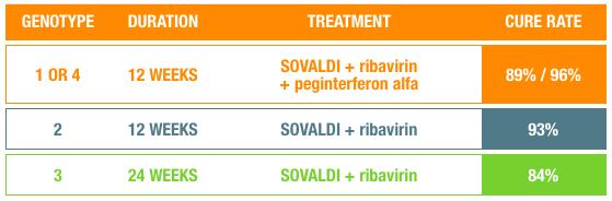 Source: Gilead Sovaldi