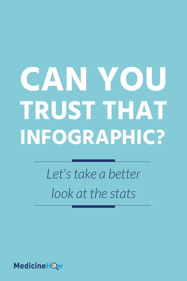 Can you trust that infographic? Let's take a better look at the stats.
