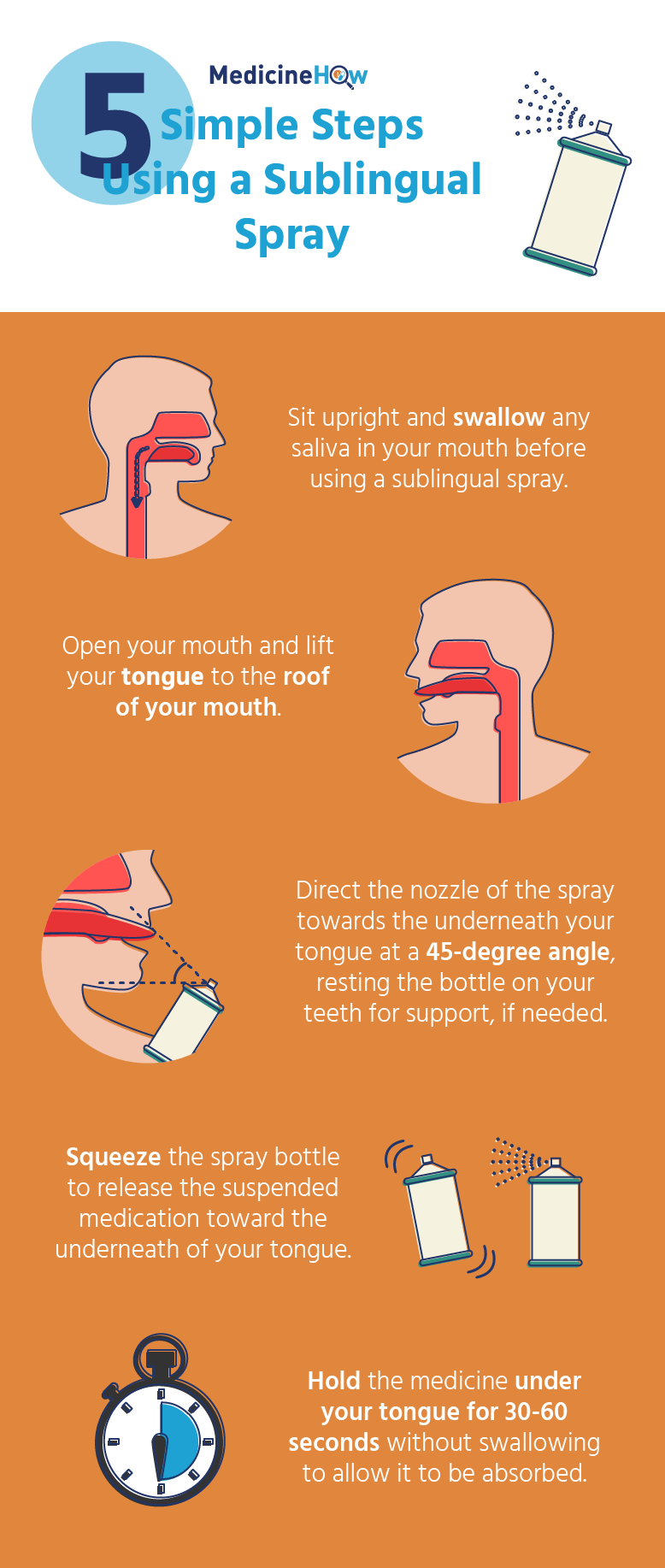 Sublingual Spray Infographic