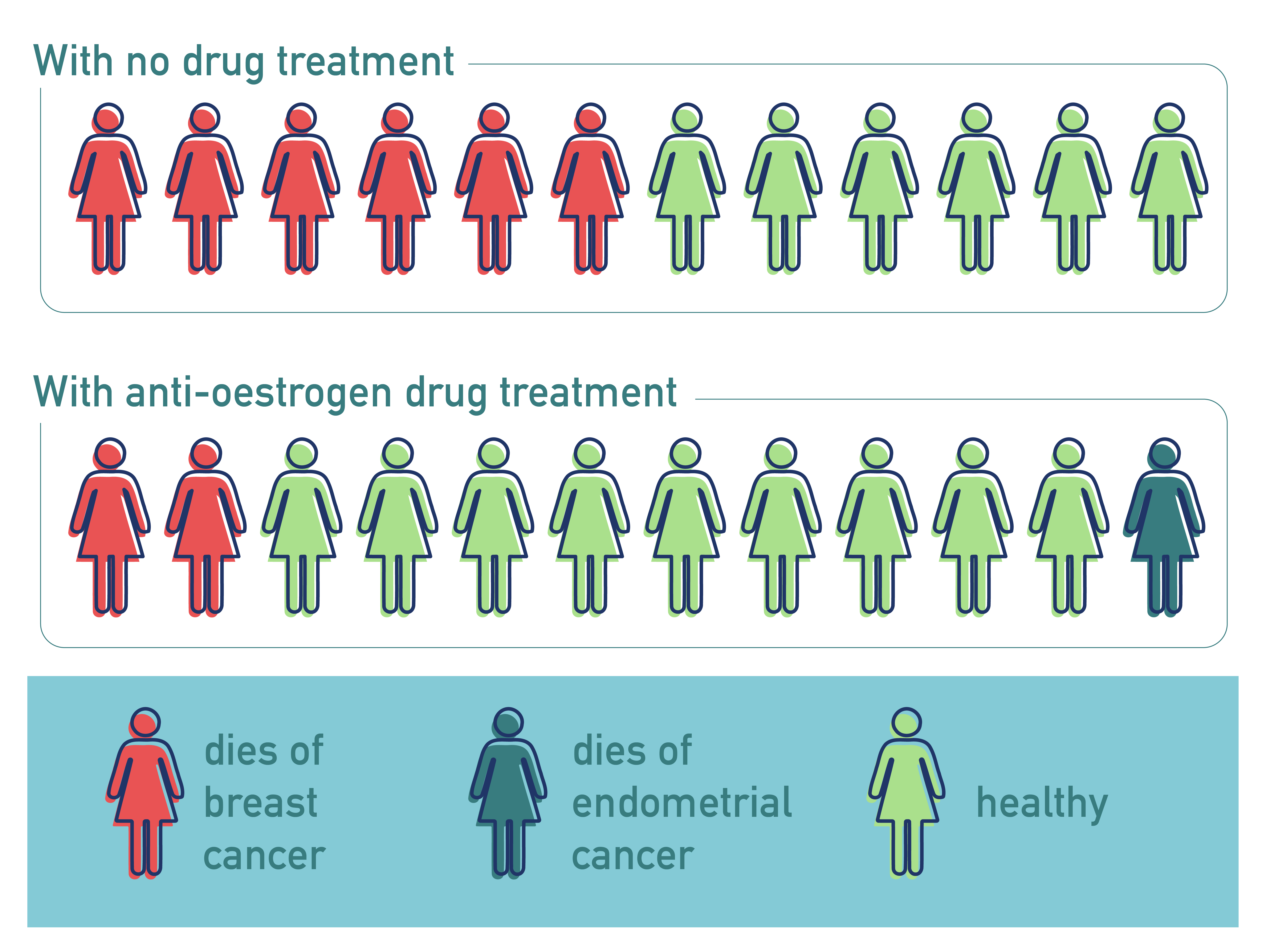 Cancer Patients Drugs Chart